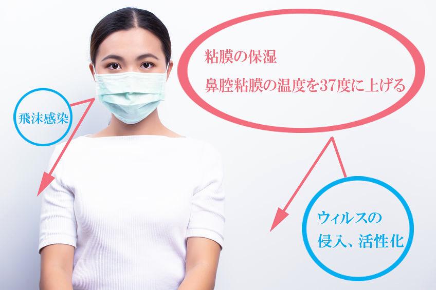 マスクは飛沫感染を防ぐだけではない。ウイルスの侵入や活性化も防ぐ優れものだ。